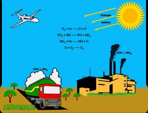 Ozon kann auf 3 verschiedene Arten gebildet werden.